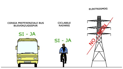 Corsia preferenziale bus - Ciclabile - No electrosmog